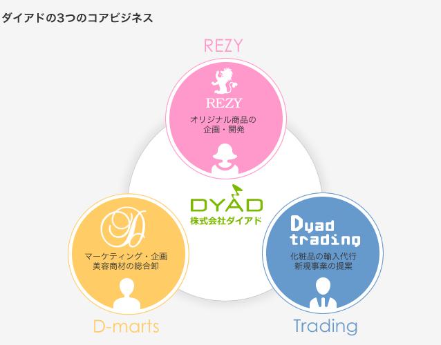 株式会社ダイアドのサービス